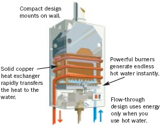 Pwhs pro water heater supply faqs how can a tankless water heater heat water instantly ccuart Choice Image